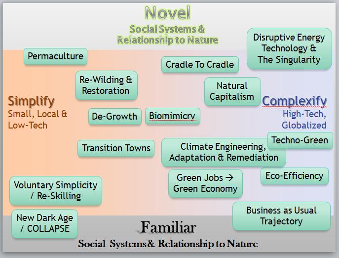 Sustainability Future Visions M Merrill 24 Aug 2015